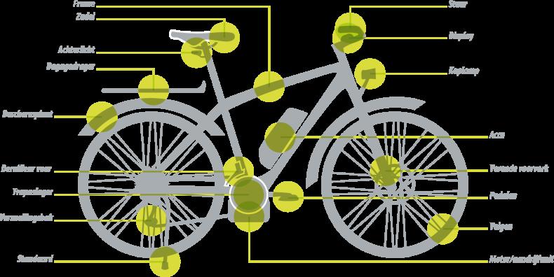 E-Bike_componenten