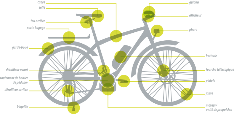 E-Bike_composants